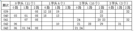[金虎]双色球18044期开奖号分析:0字头02 05 09