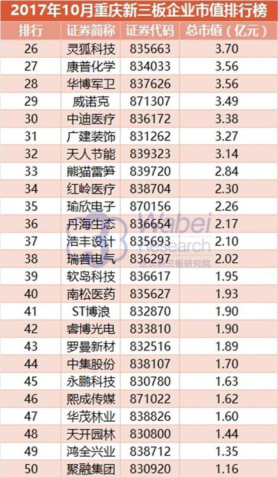 2017年10月重庆新三板企业市值排行榜(挖贝新三板研究院制图)2
