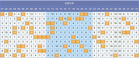 [韩鸷]双色球066期黄金点分析:蓝胆08 09 05