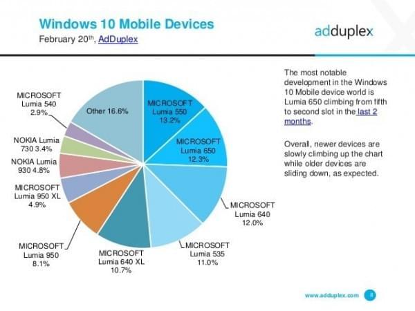 AdDuplex:WXGA是最流行的Windows 10屏幕分辨率的照片 - 6