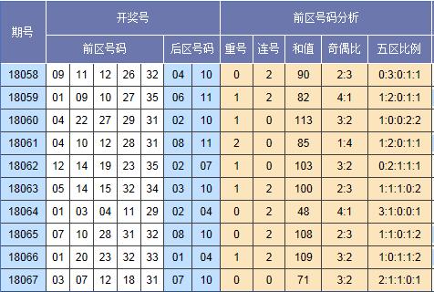 [童彤]大乐透068期除5余数预测:凤尾34 35