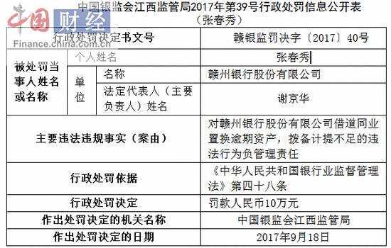 赣州银行因借道同业置换逾期资产拨备计提不足被罚10万