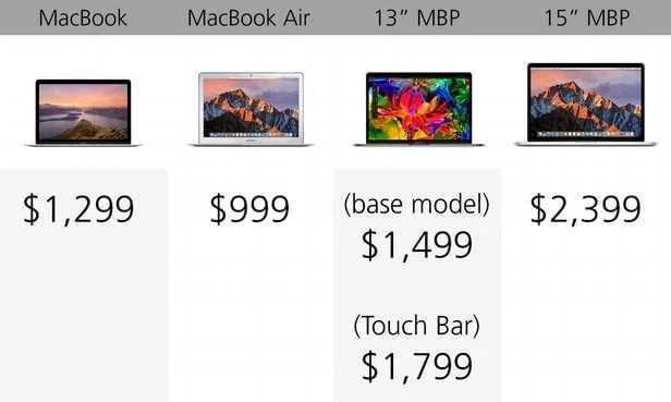 规格参数对比:苹果 MacBook 系列的对决的照片 - 23