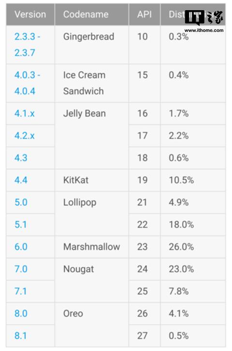 安卓各版本分布情况:Android奥利奥已达到4.6%