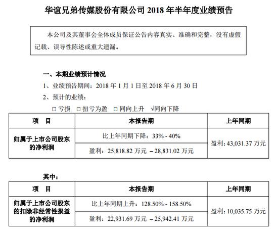 华谊兄弟:上半年净利预降33%-40%