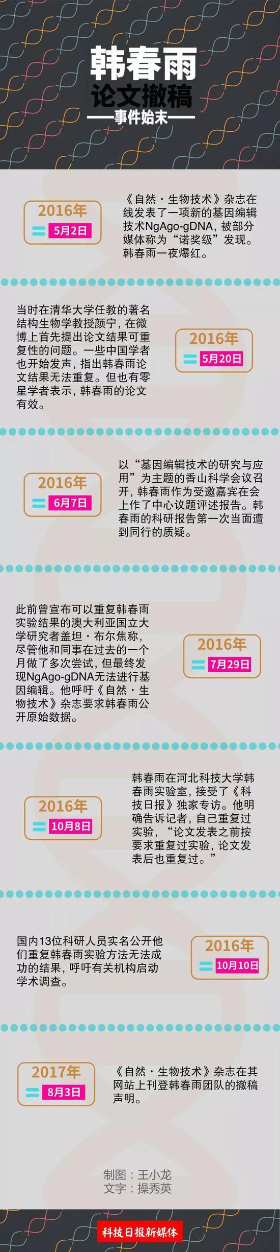 河北科大发布调查结果:韩春雨团队不存在主观造假