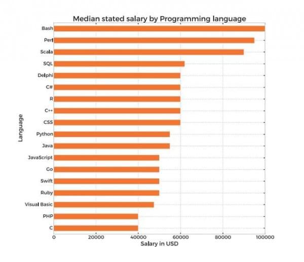 2016年收入最高的5个编程语言 JAVA和C没在前五?的照片 - 3