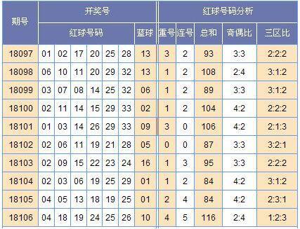 [黄小仙]双色球18107期走势预测(上期中3+1)