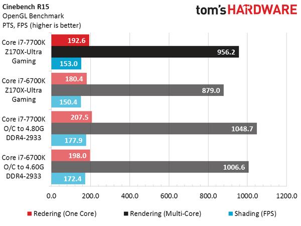 英特尔新Core i7-7700K实测:比上代略强 超频发热大的照片 - 12