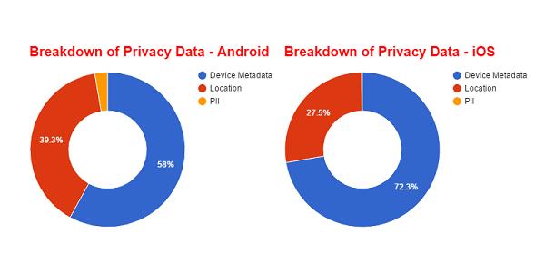 Zscaler:iOS应用泄露的用户数据比Android更多