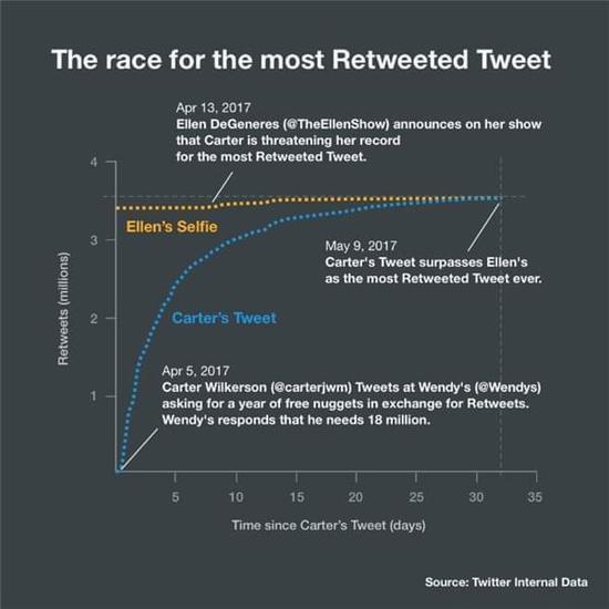 史上最多转发Twitter诞生:为让少年吃免费鸡块