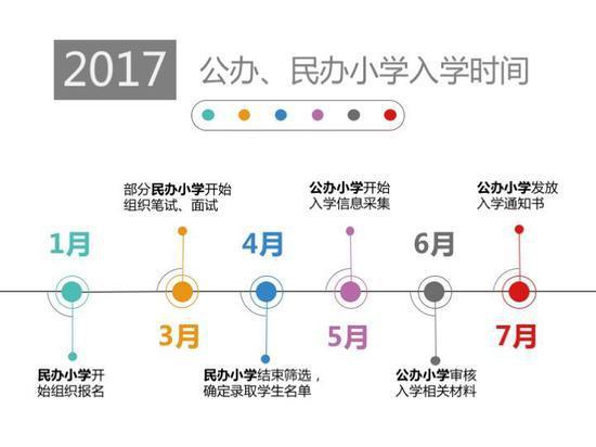 """""""2017年 公办、民办小学入学时间"""""""