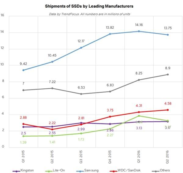 Q2报告:SSD平均容量已达368GB的照片 - 6