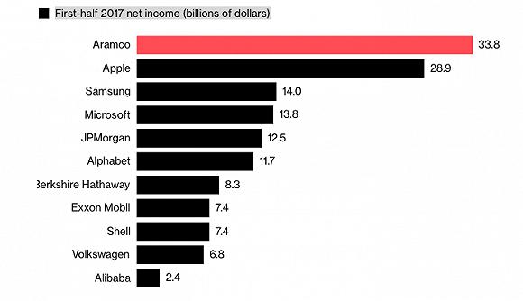 远超苹果、微软和阿里巴巴 这是全球最挣钱的公司