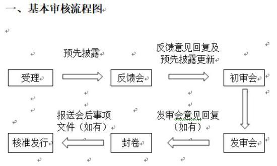小米招股书凌晨出炉:十大发行关键点需注意