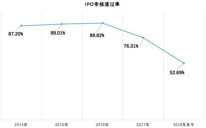 """首届大发审委IPO通过率53.85% """"堰塞湖""""渐退"""