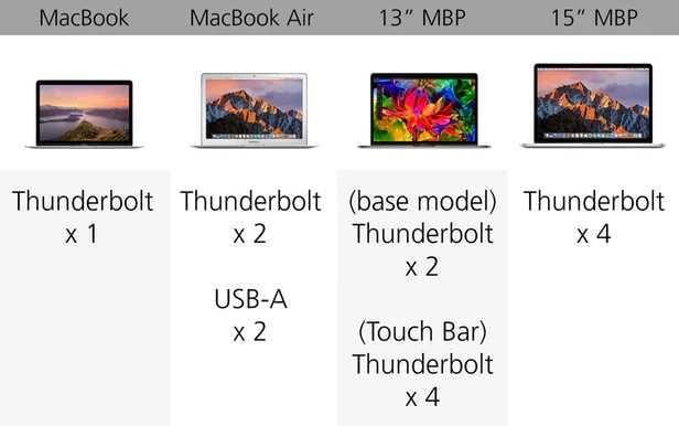 规格参数对比:苹果 MacBook 系列的对决的照片 - 15