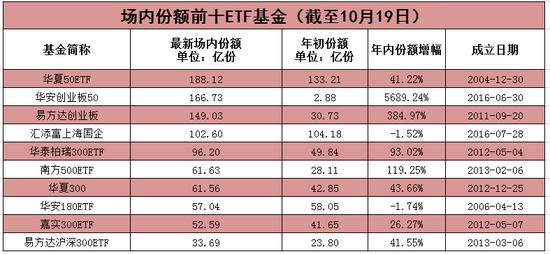 央企ETF首募逾400亿份 ETF份额周增长再创新高