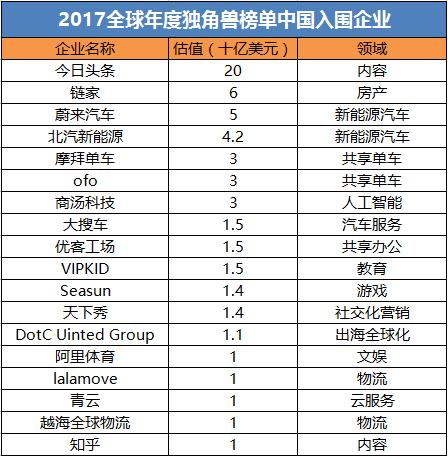 PitchBook公布全球独角兽榜单 今日头条、VIPKID等中国企业入围