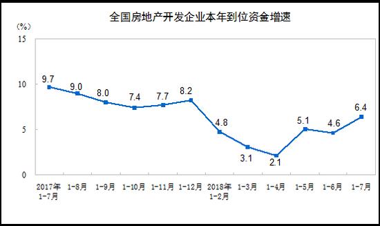 2018年1-7月份全国房地产开发投资和销售情况
