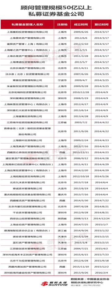 86家私募证券基金规模超50亿 46家自主发行