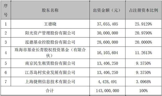 泓德基金完成股权变更 还有18家公募等候审批