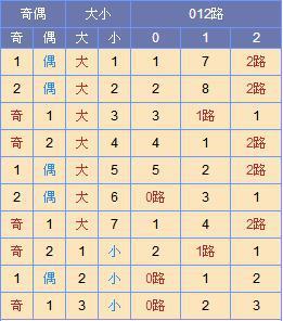 [寒枫]双色球18052期尾数推荐:红一首选1路尾