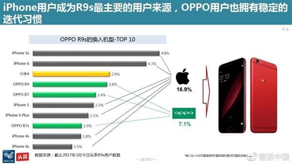 最新调查:OPPO R9s成为中国线下最卖座手机的照片 - 5