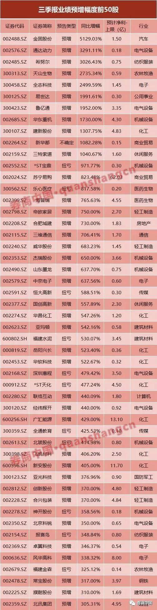 1074股三季报预告出炉 超七成公司业绩预增