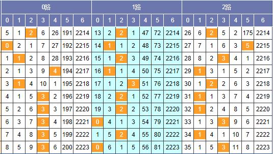 [猪哼哼]双色球18018期201路分析(上期中2+1)