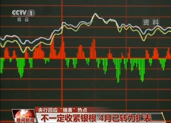 央行回应缩表:不一定收紧银根 4月已转为扩表