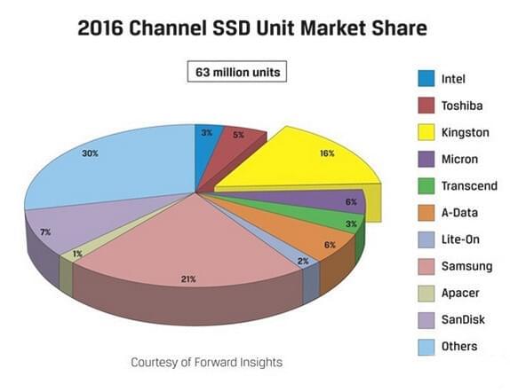 SSD销量解析:哪些品牌占据着市场主动权?的照片 - 2