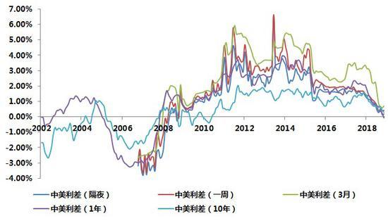 中美利差倒挂 会成为压倒人民币汇率的最后一根稻草吗?