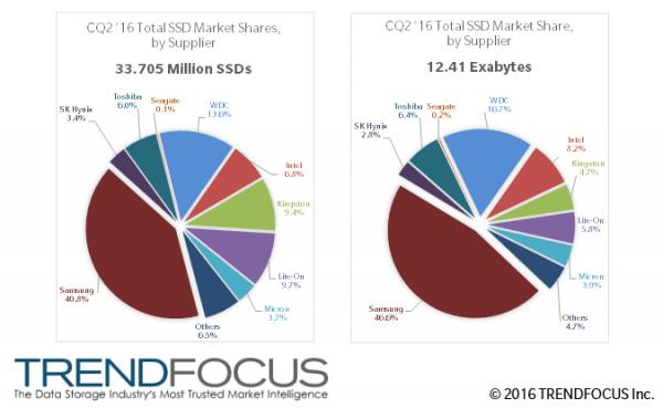 Q2报告:SSD平均容量已达368GB的照片 - 3