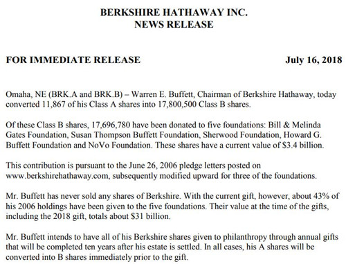 股神沃伦・巴菲特再向慈善机构捐赠34亿美元:身家排名世界第三