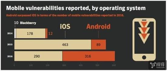 苹果iOS和Android系统安全性分析:都有隐患