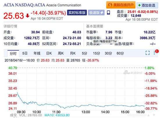 美国硅谷的明星硅光子公司股价大跌