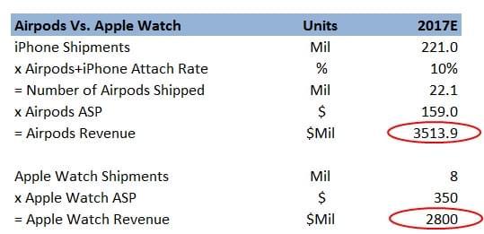 苹果Airpods明年收入或达35亿美元 超Apple Watch的照片 - 2