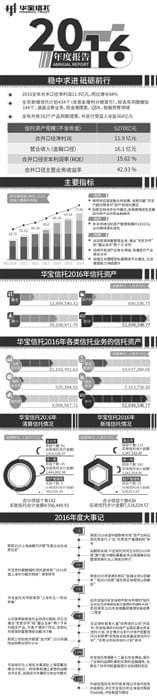 华宝信托披露2016年年报 净利润同比增长68%