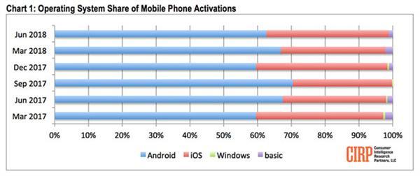 用户对安卓新机不买账 iPhone北美份额持续提升