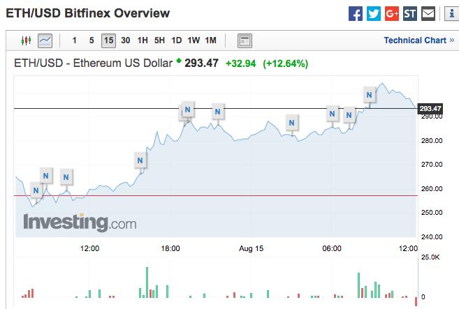 数字货币集体大涨,比特币涨超8%,以太币一度超18%