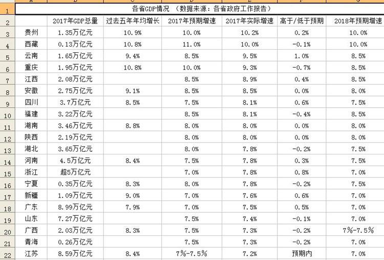 各省gdp_各省经济对房地产依赖度排行,重庆房地产投资占GDP比重以20.4%...