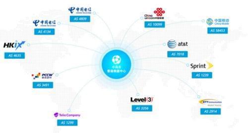 选择香港服务器的几个硬性指标丨小鸟云计算