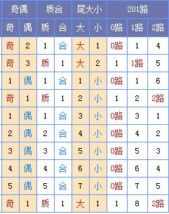 [菏泽子]双色球18080期:龙头02 06 凤尾27 30