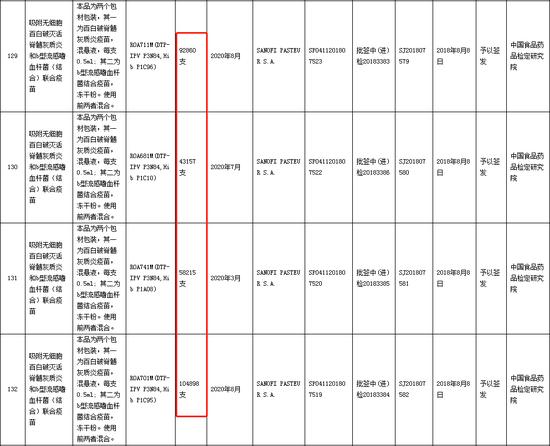 《中检院生物制品批签发信息公示表(签发日期:2018年8月6日至2018年8月12日) 》显示,总计299130支五联疫苗被签发