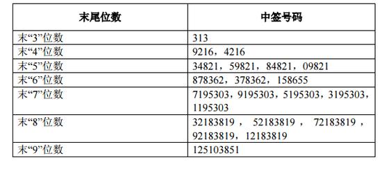 美凯龙网上发行中签号出炉 共283500个
