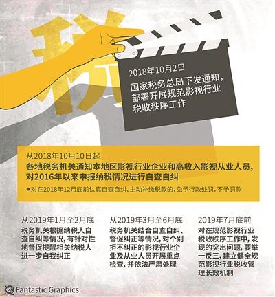 影视行业自查自纠明星年底前补缴税款可免予处罚