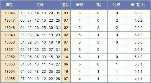 [郑戈]双色球056期新旧跳分析:旧码推荐09 12