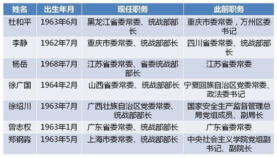 """今年有七省份调整省委统战部部长 2人为中央""""空降"""""""