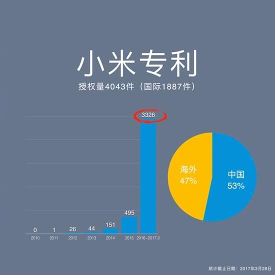 小米手机6正式发布:iPhone同款双摄 2499元起的照片 - 2